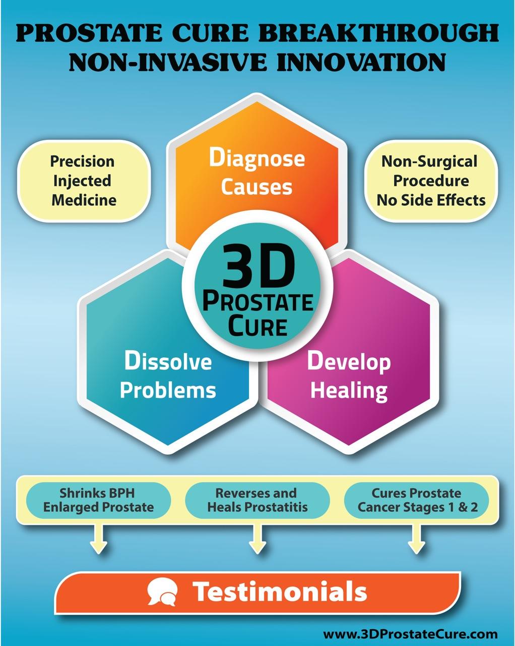 3D-Prostate-Cure.com